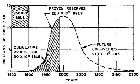 Hubbert's Graph