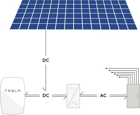 How the Powerwall integrates with your Solar PV system