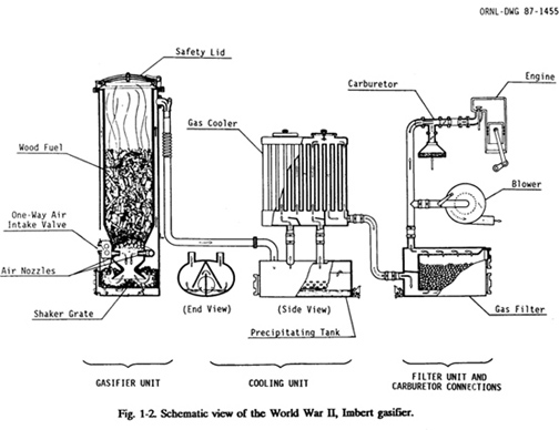 Dutch John Wood Gasifier