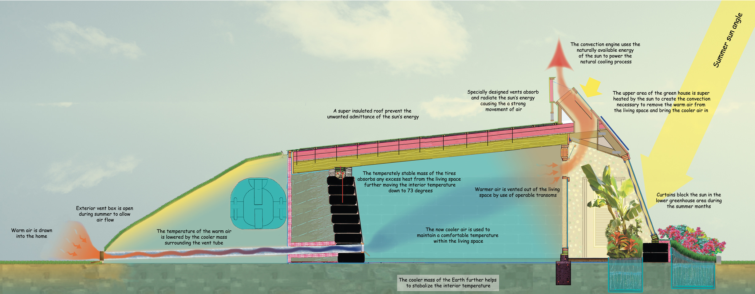 Natural convection cooling an Earthship